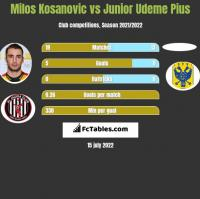 Milos Kosanovic vs Junior Udeme Pius h2h player stats