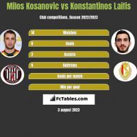 Milos Kosanovic vs Konstantinos Laifis h2h player stats
