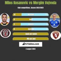 Milos Kosanovic vs Mergim Vojvoda h2h player stats