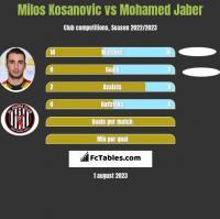 Milos Kosanovic vs Mohamed Jaber h2h player stats