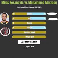 Milos Kosanovic vs Mohammed Marzooq h2h player stats