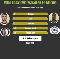Milos Kosanovic vs Nathan De Medina h2h player stats