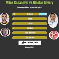 Milos Kosanovic vs Nicolas Gavory h2h player stats