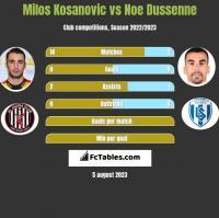 Milos Kosanovic vs Noe Dussenne h2h player stats