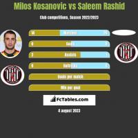 Milos Kosanovic vs Saleem Rashid h2h player stats