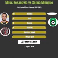 Milos Kosanovic vs Senna Miangue h2h player stats