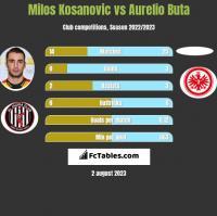 Milos Kosanovic vs Aurelio Buta h2h player stats