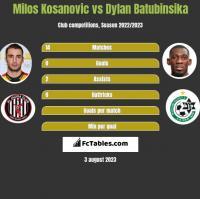 Milos Kosanovic vs Dylan Batubinsika h2h player stats