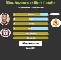 Milos Kosanovic vs Dimitri Lavelee h2h player stats