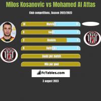 Milos Kosanovic vs Mohamed Al Attas h2h player stats
