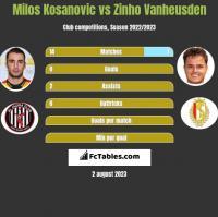 Milos Kosanovic vs Zinho Vanheusden h2h player stats