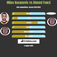 Milos Kosanovic vs Ahmed Fawzi h2h player stats