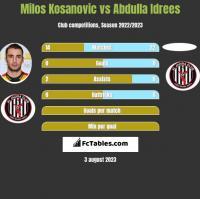 Milos Kosanovic vs Abdulla Idrees h2h player stats