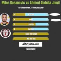 Milos Kosanovic vs Ahmed Abdulla Jamil h2h player stats