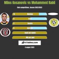 Milos Kosanovic vs Mohammed Rabii h2h player stats