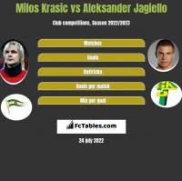 Milos Krasic vs Aleksander Jagiello h2h player stats
