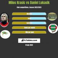 Milos Krasic vs Daniel Lukasik h2h player stats