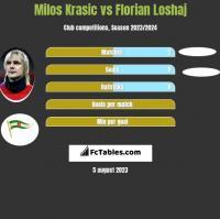 Milos Krasic vs Florian Loshaj h2h player stats