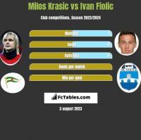 Milos Krasic vs Ivan Fiolic h2h player stats