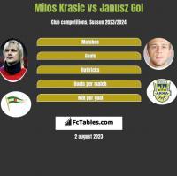 Milos Krasic vs Janusz Gol h2h player stats