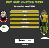 Milos Krasic vs Jaroslav Mihalik h2h player stats