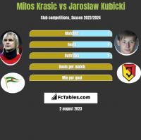Milos Krasic vs Jarosław Kubicki h2h player stats