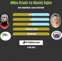Milos Krasic vs Maciej Gajos h2h player stats