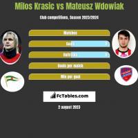 Milos Krasic vs Mateusz Wdowiak h2h player stats