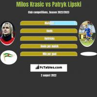 Milos Krasic vs Patryk Lipski h2h player stats