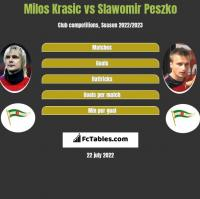 Milos Krasic vs Sławomir Peszko h2h player stats