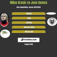 Milos Krasic vs Jose Gomes h2h player stats