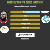 Milos Krasic vs Zarko Udovicic h2h player stats