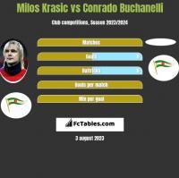 Milos Krasic vs Conrado Buchanelli h2h player stats