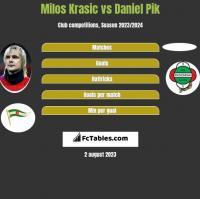 Milos Krasic vs Daniel Pik h2h player stats