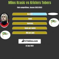 Milos Krasic vs Kristers Tobers h2h player stats