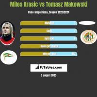 Milos Krasic vs Tomasz Makowski h2h player stats