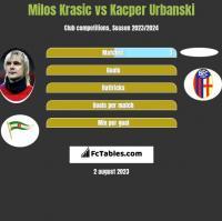 Milos Krasic vs Kacper Urbanski h2h player stats