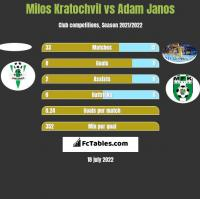 Milos Kratochvil vs Adam Janos h2h player stats
