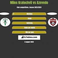 Milos Kratochvil vs Azevedo h2h player stats