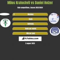 Milos Kratochvil vs Daniel Holzer h2h player stats