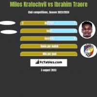 Milos Kratochvil vs Ibrahim Traore h2h player stats