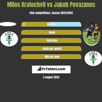 Milos Kratochvil vs Jakub Povazanec h2h player stats