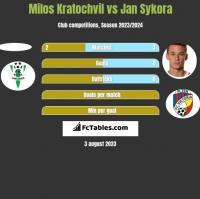 Milos Kratochvil vs Jan Sykora h2h player stats