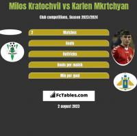 Milos Kratochvil vs Karlen Mkrtchyan h2h player stats