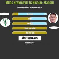 Milos Kratochvil vs Nicolae Stanciu h2h player stats