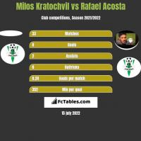 Milos Kratochvil vs Rafael Acosta h2h player stats