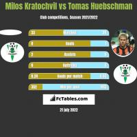 Milos Kratochvil vs Tomas Huebschman h2h player stats