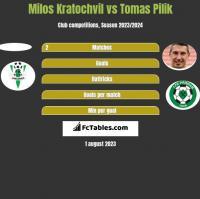 Milos Kratochvil vs Tomas Pilik h2h player stats