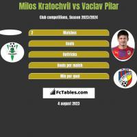 Milos Kratochvil vs Vaclav Pilar h2h player stats