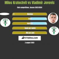 Milos Kratochvil vs Vladimir Jovovic h2h player stats